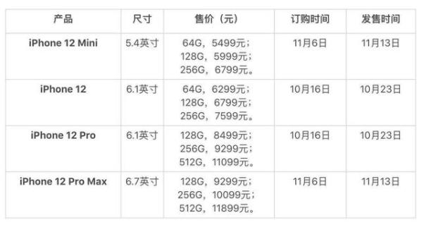 iPhone12 mini的价格是多少