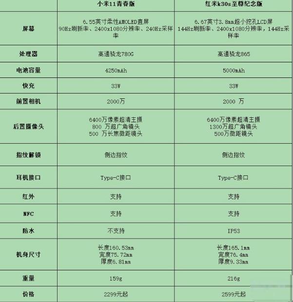 小米11青春版和红米k30s至尊纪念版对比分析